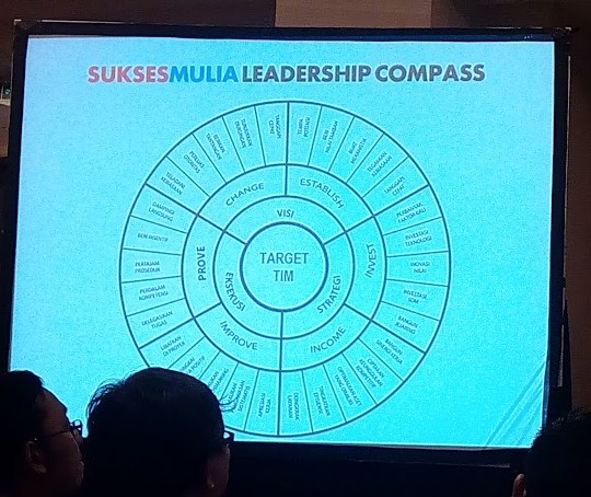 suksesmulia leadership compass