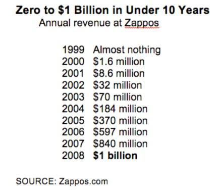 zappos-sales